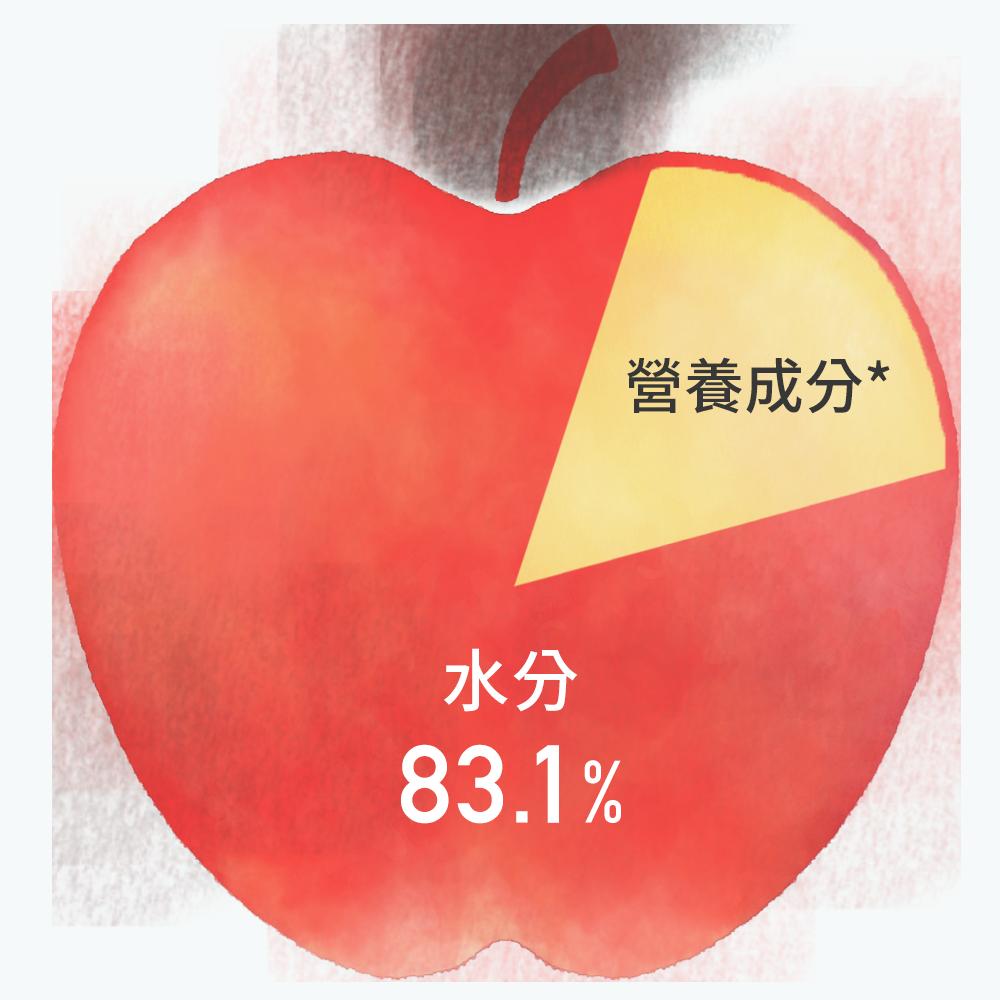 蘋果的成分與營養