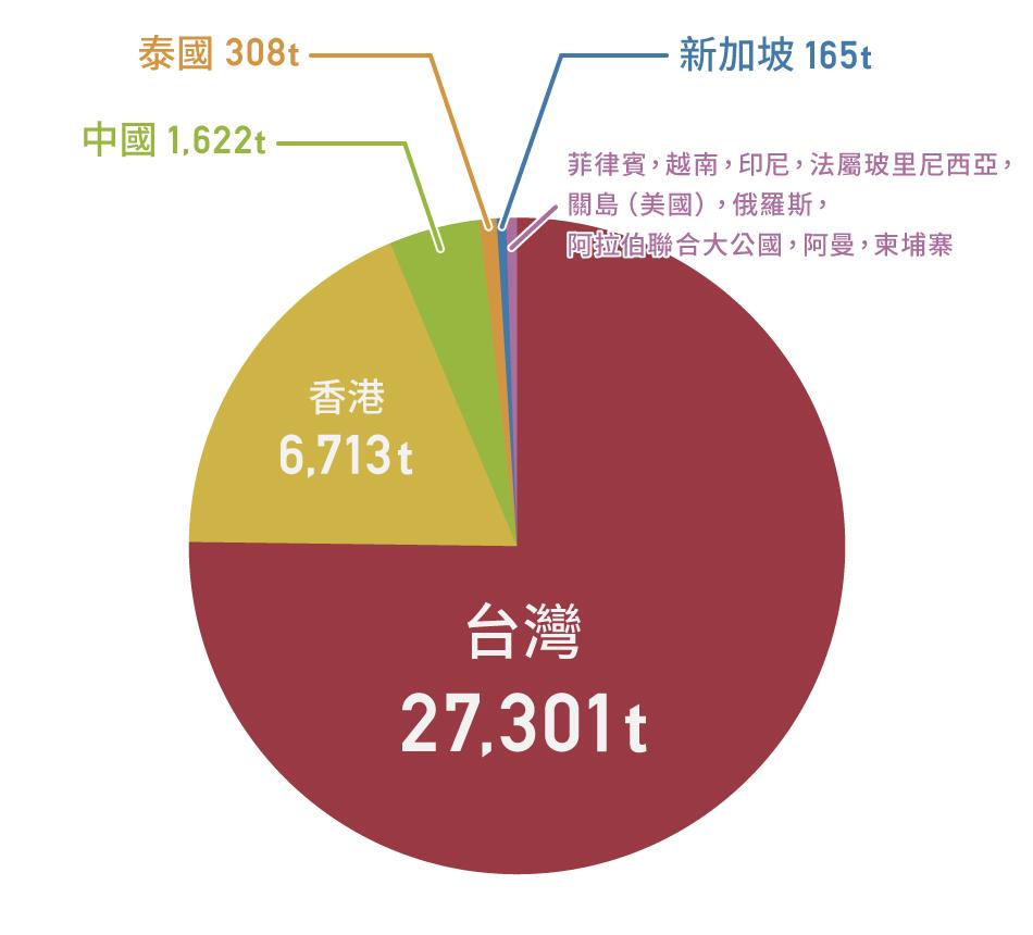 日本產蘋果主要出口國家