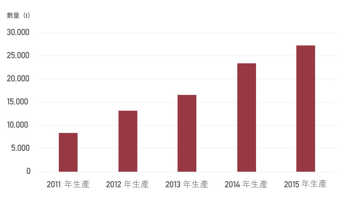 出口台灣的日本產蘋果統計